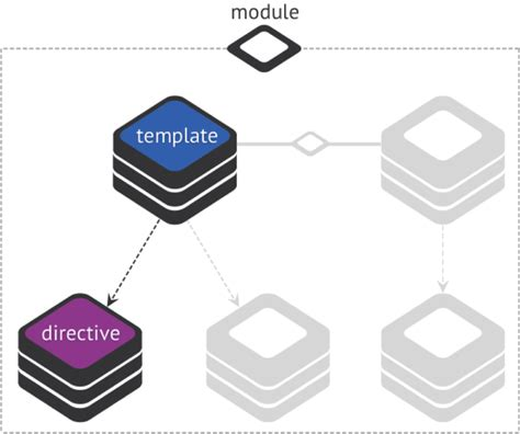 angularjs directive template intro to angularjs by kent c dodds