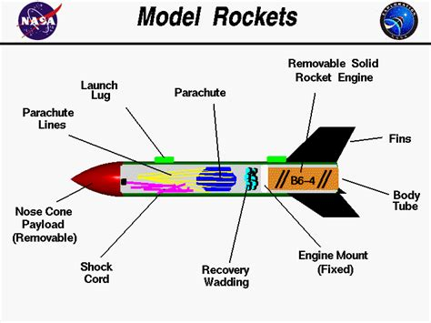 How To Make Rocket Model With Paper - model rockets