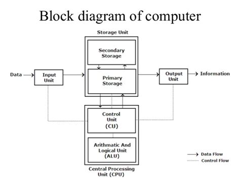 what is computer explain with block diagram block diagram of computer 02