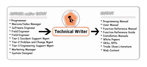 technical paper writing tips what s a service technical writing company