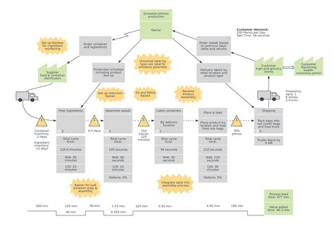 value map template value map exles and templates lucidchart