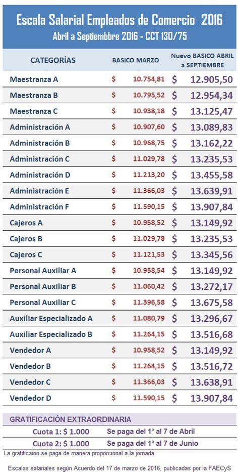 acuerdo salarial 2016 empleados de seguridad claves del nuevo acuerdo salarial de empleados de comercio
