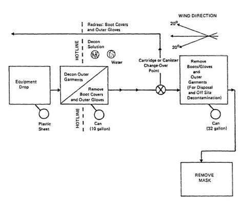 layout device definition osha definition hazardous waste site