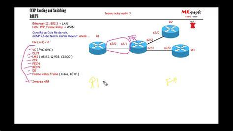 frame layout nedir frame relay route frame design reviews
