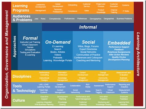 Image Result For L D Strategy Learning Models Pinterest Learning Learning And Development Strategy Template