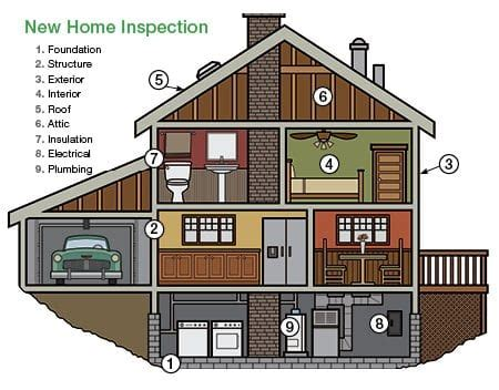 house inspection home inspection and house appraisal services near me angie s list