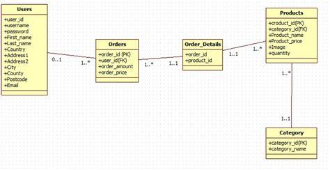 design online database designing database for online shop stack overflow
