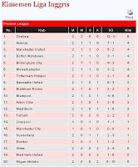 detiksport klasemen sementara liga inggris klasemen dan hasil sementara liga inggris 2016 2017