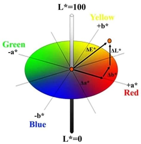 lab color space the three dimensional cie l a b color space
