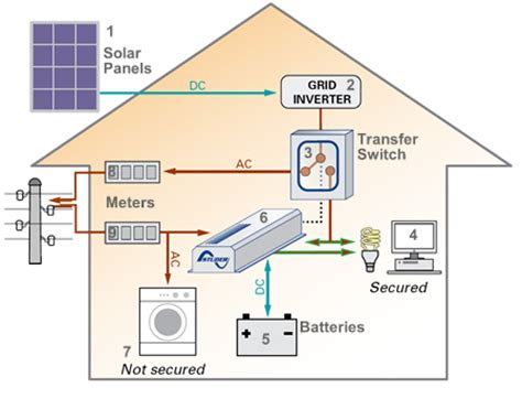 solar panels diagram search for presentations solar and solar power