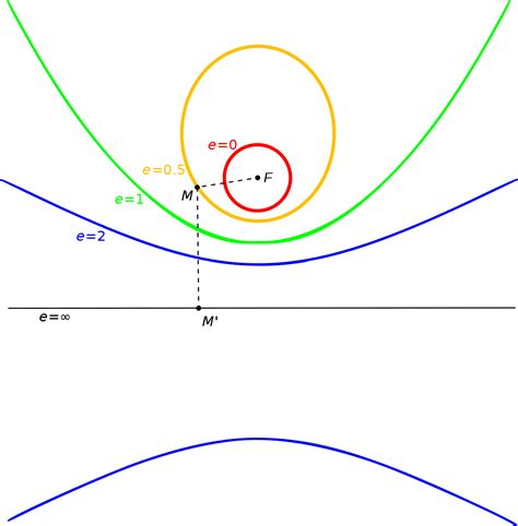 conic sections definition eccentricity mathematics wikipedia