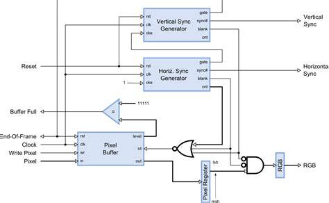 video pattern generator block diagram block diagram of video pattern generator gallery how to