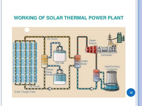 discuss the working of thermal power plant also draw its layout working of solar thermal power plant pdf filesprogs