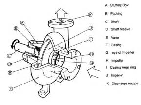 Exhaust System Parts And Function Pdf Parts Of A Centrifugal Nuclear Power