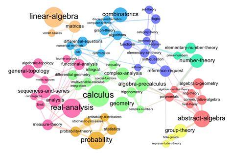 math map a graph map of math se mathematics meta stack exchange
