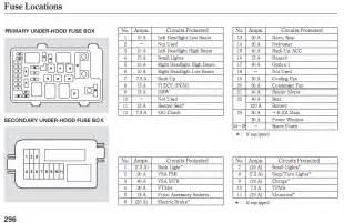 Wagon also honda ridgeline fuse box diagram on 2007 honda accord horn