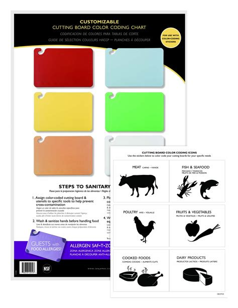 San Jamar Cbcwlctst Color Coded Cutting Board Smart Chart