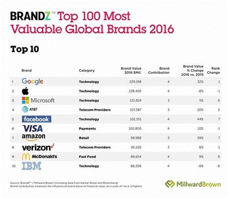 the 2016 brandz top 100 most valuable global brands kantar millward brown