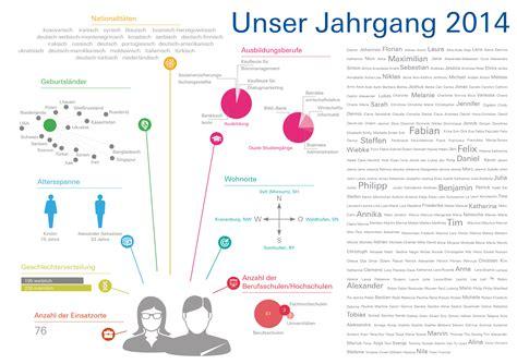 ausbildung deutsche bank theorie praxis und verantwortung rund 800 junge menschen