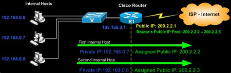 cisco nat tutorial pdf cisco 2900 router configuration step by step pdf best