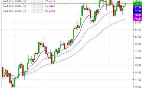 pattern nel trading alert dell opec su produzione usa vista in ulteriore