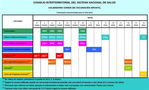 2 20a b 2018 file calendario 250 n de vacunaci 243 n infantil espa 241 a 2014