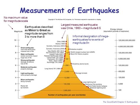 Section 8 1 What Is An Earthquake 28 Images Millennium