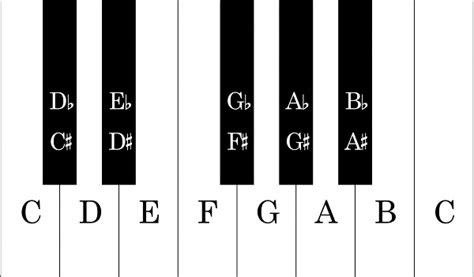 keyboard layout theory code golf music interval solver programming puzzles