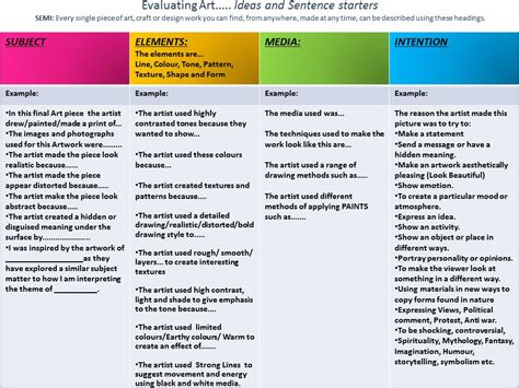 design brief sentence gcse art coursework checklist