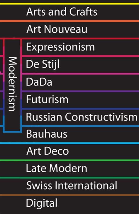 art design movements timeline rainbow typographic timeline it s all bright