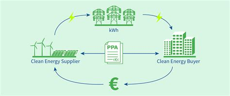 power purchase agreement what are ppas re source 2018 europe s premier ppa event