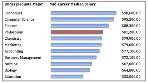 Highest Paying Mba Concentrations by Is An Mba The Only Way To Get A High Paying In The Us