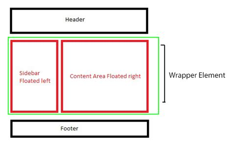 html layout using float html why doesn t the height of a container element
