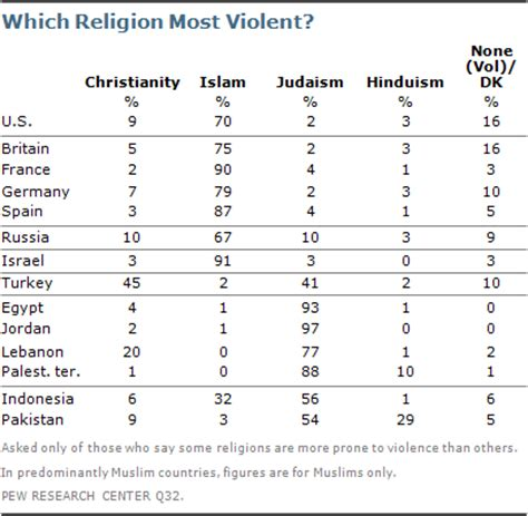 Which Christian Is The Most Fierce by Chapter 2 How Muslims And Westerners View Each Other