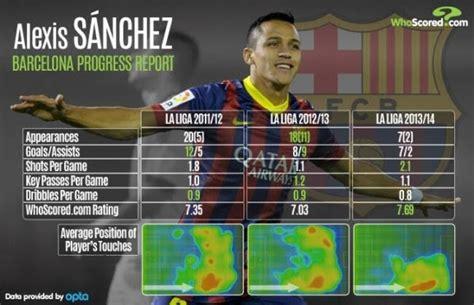 alexis sanchez stats stats alexis s 225 nchez fc barcelona news