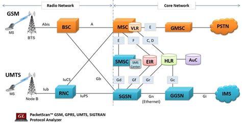 mobile network type umts gprs protocol analysis gb gn