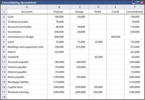 Consolidated Balance Sheet Template self study notes investments that result in