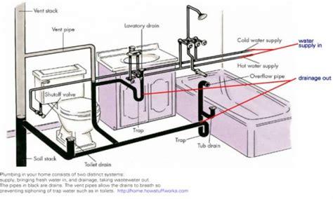 general layout of house drainage bathroom plumbing venting bathroom drain plumbing diagram