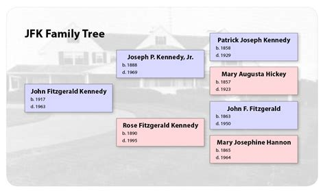 one sided family tree template family tree