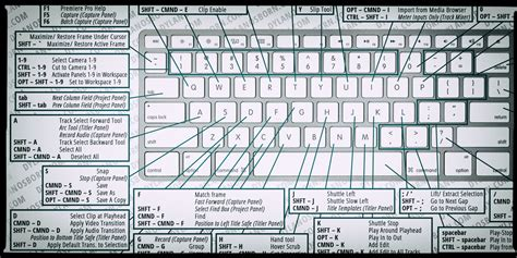 Keyboard Layout Shortcut | premiere pro keyboard shortcuts