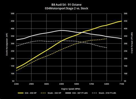 Audi Sq5 Vs S4 by 034motorsport B8 B8 5 Audi S4 S5 Q5 Sq5 3 0 Tfsi