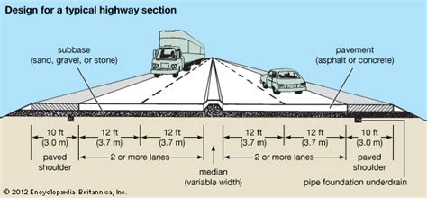 highway section street highway design students britannica kids
