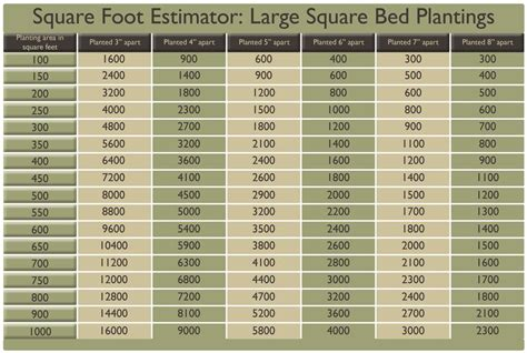 squar foot square foot estimator