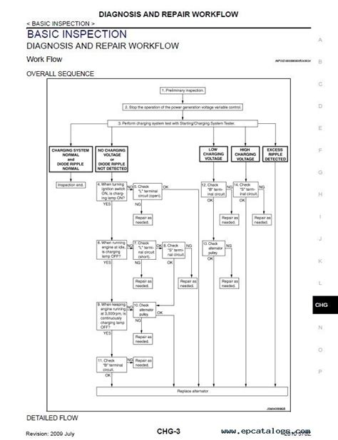 electric and cars manual 2009 nissan 370z electronic toll collection nissan 370z model z34 series 2009 2010 service manual pdf