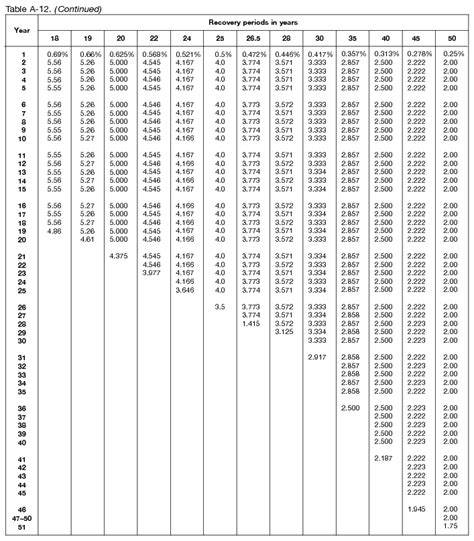 table for 5 year publication 946 2017 how to depreciate property