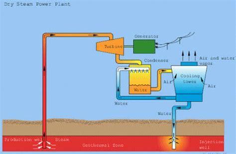 geothermal power plant block diagram geothermal wirning