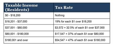 Income Tax Tables Us Expat Guide To Filing An Australian Tax Return