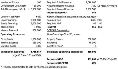 gross operating profit per available room performance magazine measuring hotel performance revpar versus goppar performance magazine