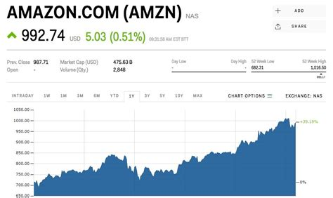 amazon stock price amazon shares are climbing after announcing wardrobe