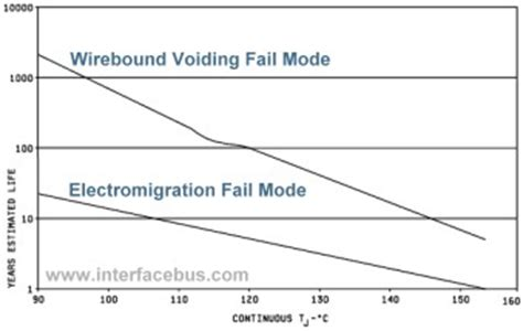 integrated circuit failure modes integrated circuit failure modes 28 images semiconductor failure modes discrete